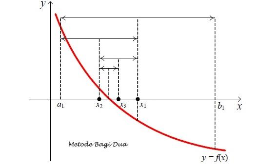 Metode Bagi Dua (Metode Bisection)